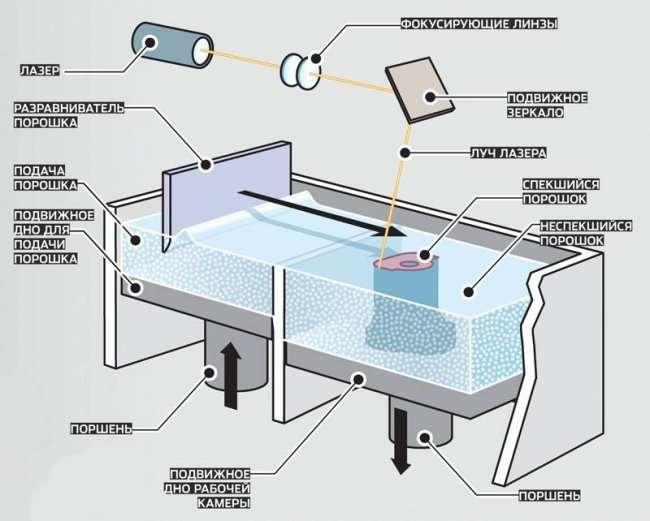 Сложна ли печать в 3д формате?